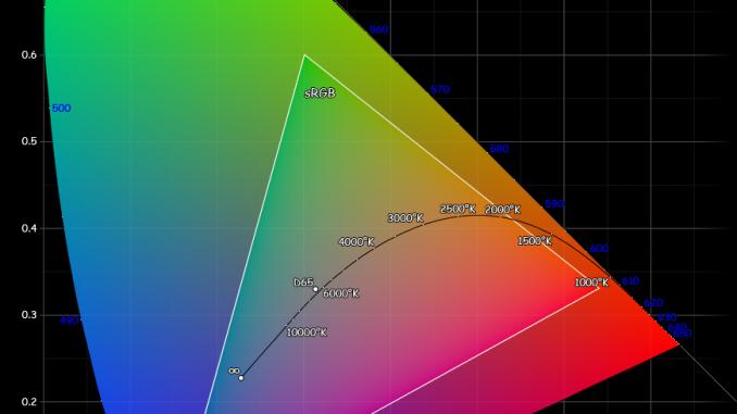 RGB Gamuts