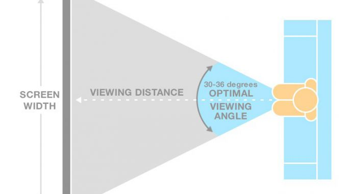 buying a TV - viewing angle