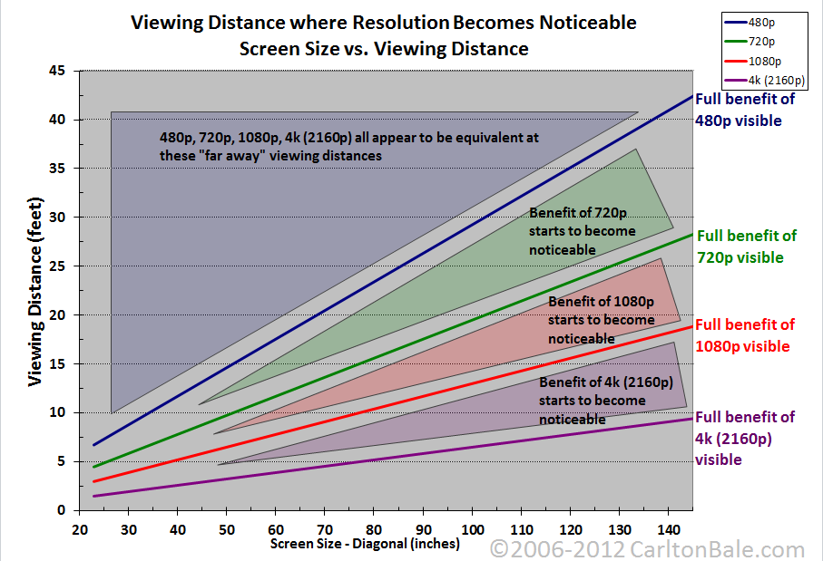 4k Ultra HD TV resolution_chart