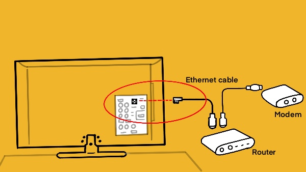 Try Using A Wired LAN Connection