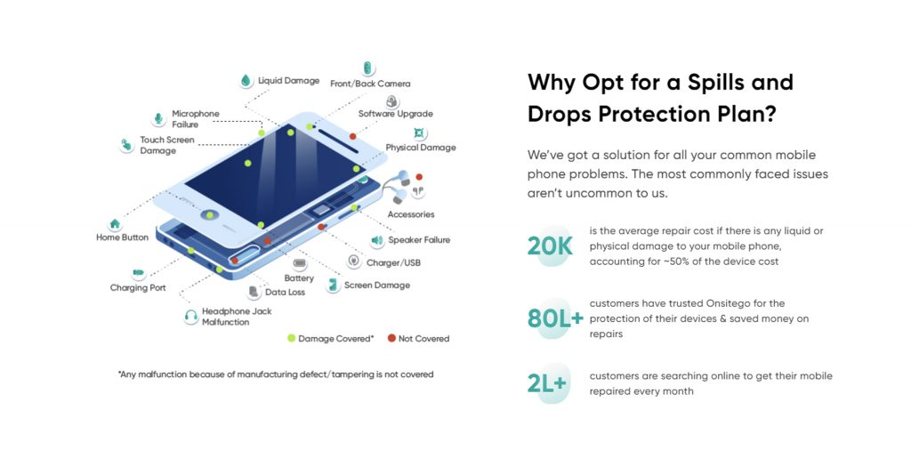 Onsitego Spills & Drops Protection Plan Features