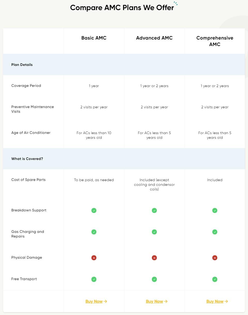 Onsitego AC AMC Plans Comparison Pricing
