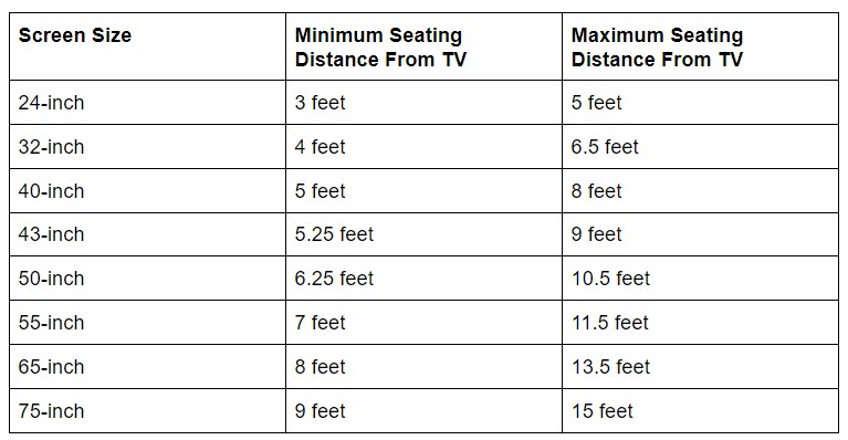 Ideal TV Screen Size From Seating Distance