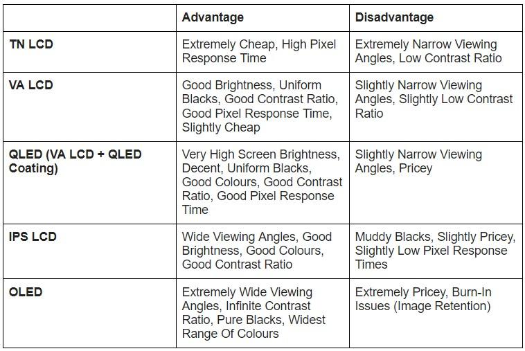 Screen Technologies Advantages Disadvantages