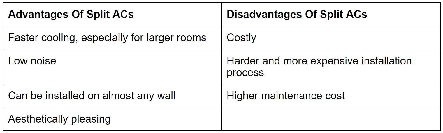Advantages Disadvantages Of Split ACs