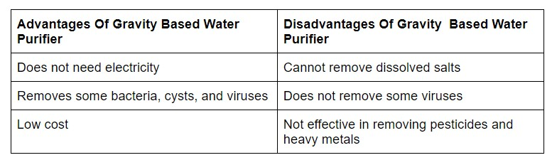Advantages Of UF Water Purifier