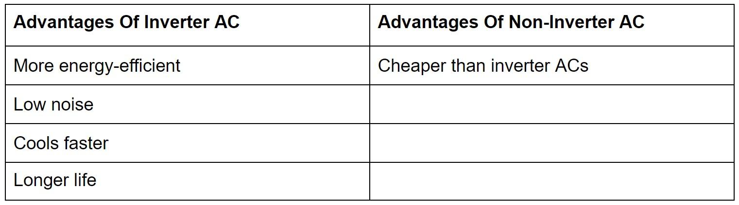Advantages Of Inverter ACs