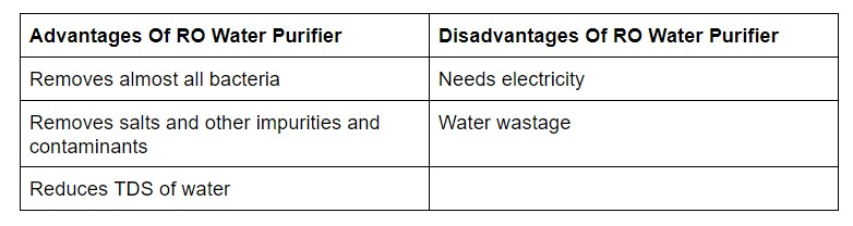 Advantages Of RO Water Purifier