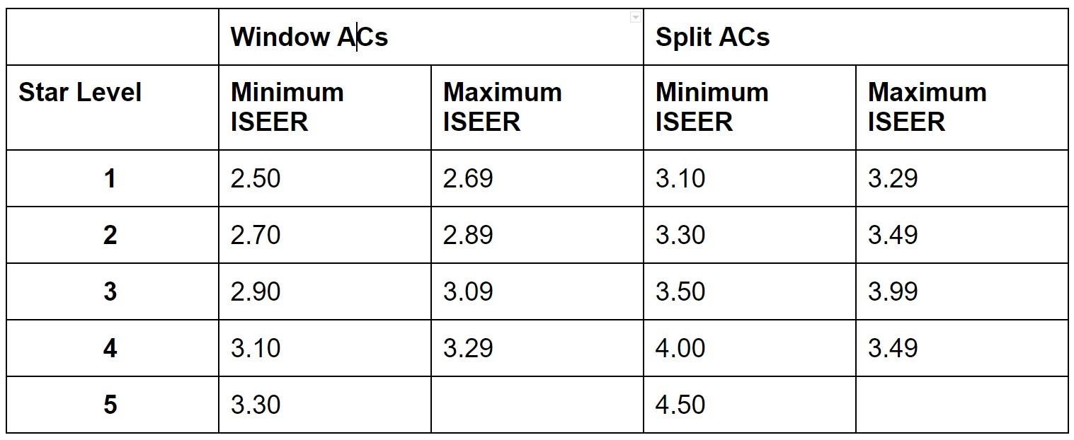 Air Conditioner BEE ISEER Ratings
