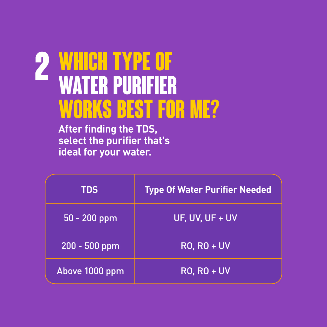 Water Purifier Types Suitable As Per TDS Levels