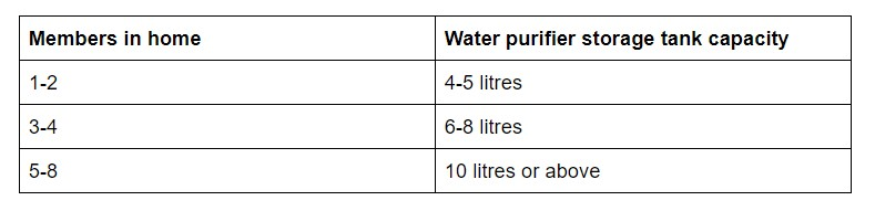 Water Purifier Storage Tank Capacity