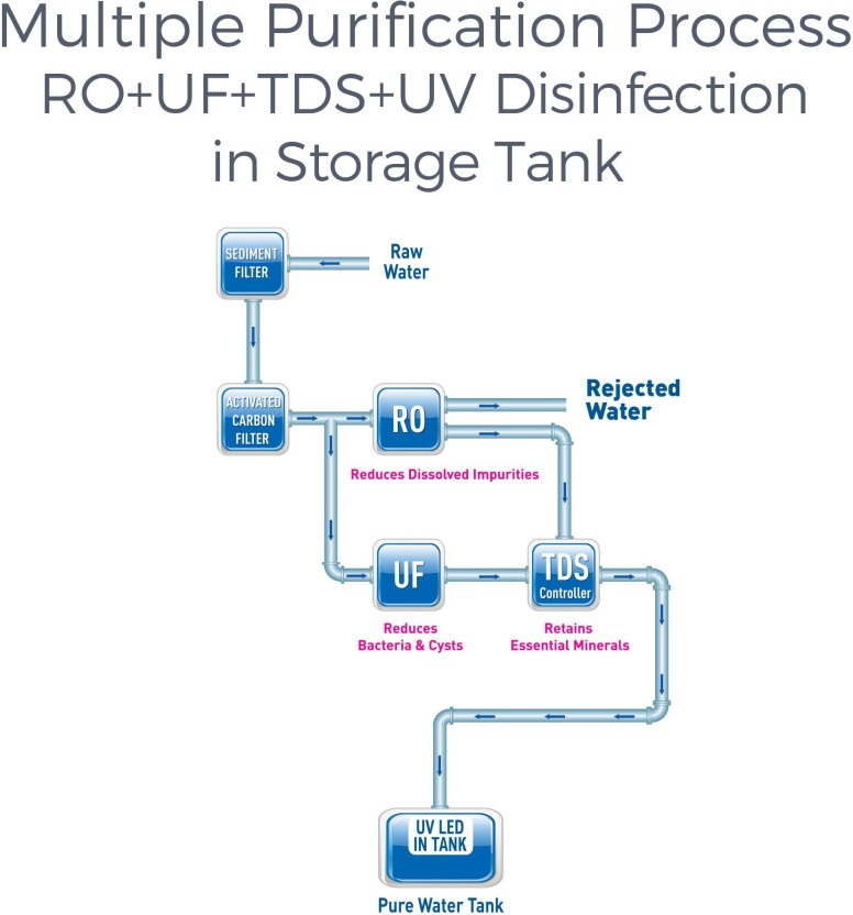 RO UV Water Purifier Working Flow