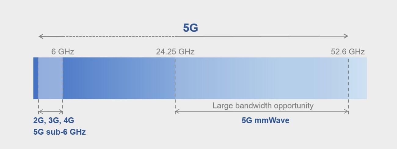 5G Bands: Low-Band, Mid-Band, High-Band mmWave Sub-6GHz