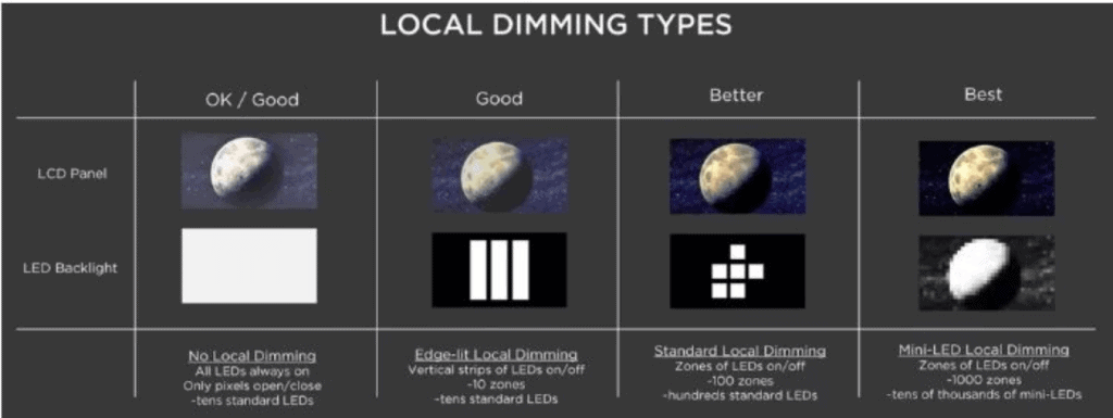 Local Dimming Technologies In LCD TVs
