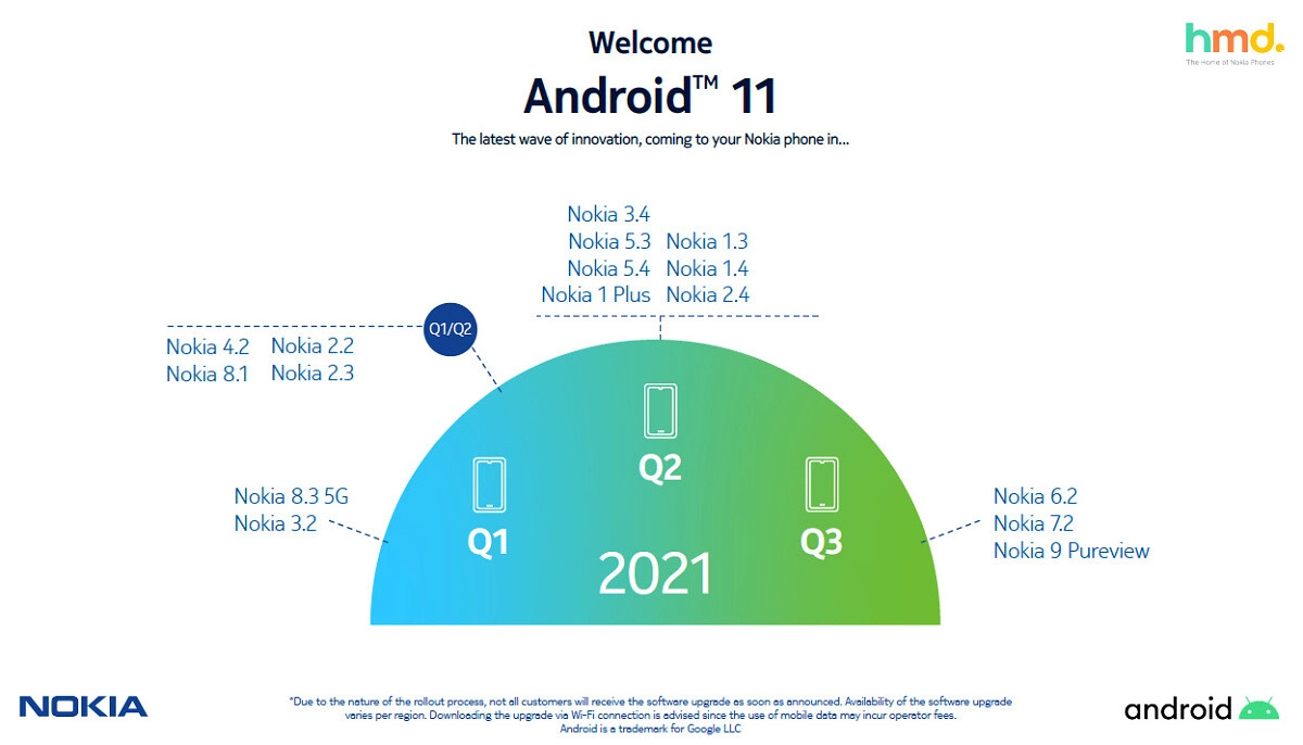 nokia_android_11_roll_out_roadmap