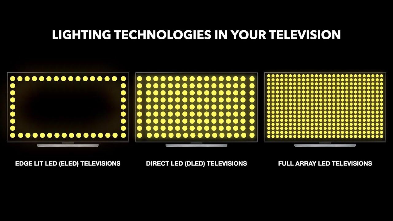 TV Backlighting Technologies Edge-Lit, Direct LED, Full Array Local Dimming